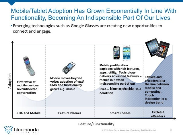 © 2013 Blue Panda Interactive. Proprietary And Confidential.! 26! Mobile/Tablet Adoption Has Grown Exponentially In Line Wi...