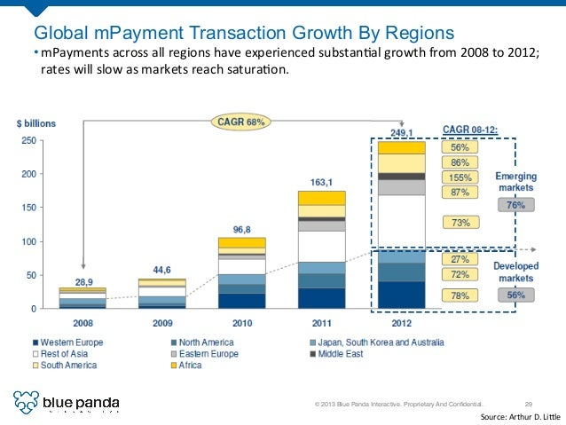 © 2013 Blue Panda Interactive. Proprietary And Confidential.! 29! Global mPayment Transaction Growth By Regions •mPayments...