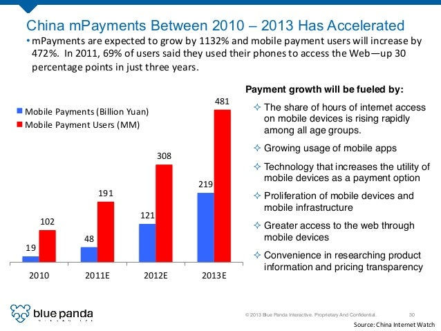 © 2013 Blue Panda Interactive. Proprietary And Confidential.! 30! China mPayments Between 2010 – 2013 Has Accelerated Payme...