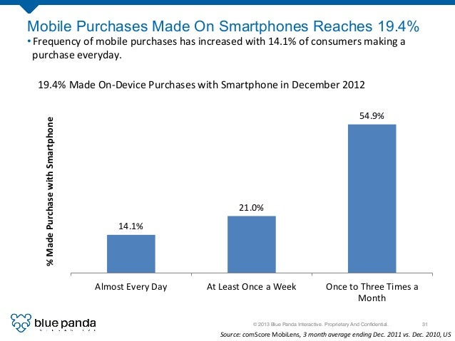 © 2013 Blue Panda Interactive. Proprietary And Confidential.! 31! Mobile Purchases Made On Smartphones Reaches 19.4% •Freq...