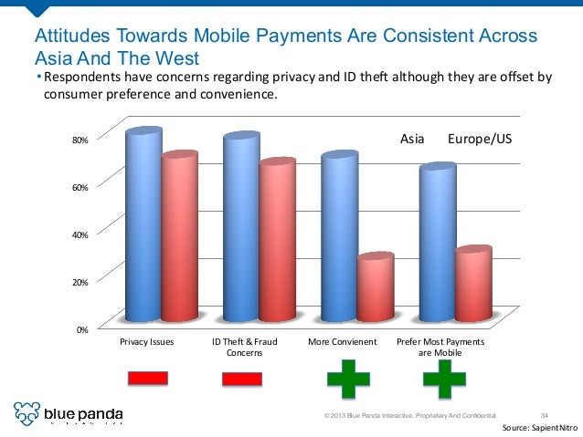 © 2013 Blue Panda Interactive. Proprietary And Confidential.! 34! Attitudes Towards Mobile Payments Are Consistent Across A...
