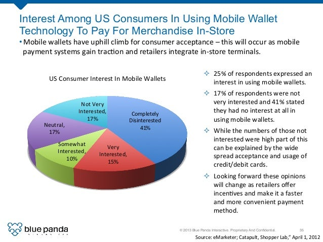 © 2013 Blue Panda Interactive. Proprietary And Confidential.! 35! Interest Among US Consumers In Using Mobile Wallet Techno...