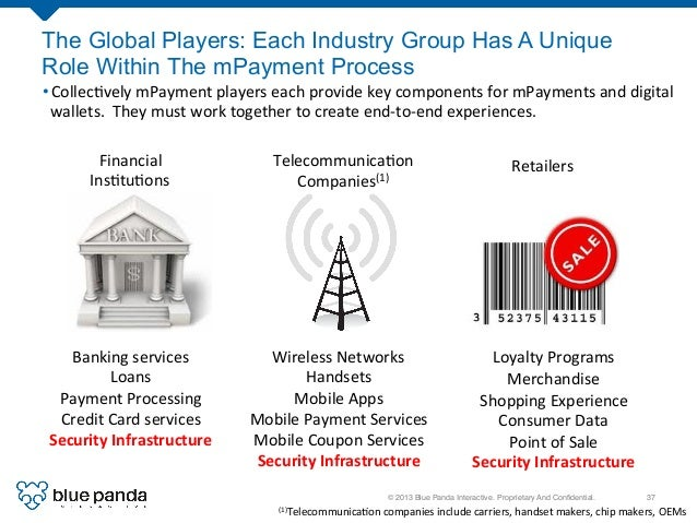 © 2013 Blue Panda Interactive. Proprietary And Confidential.! 37! The Global Players: Each Industry Group Has A Unique Role...