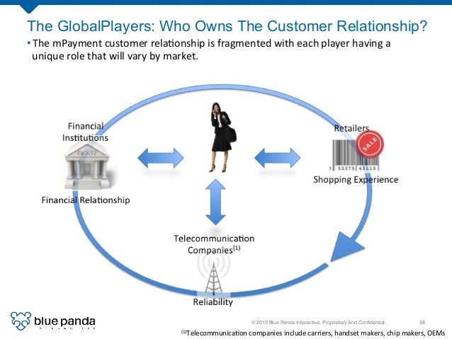 © 2013 Blue Panda Interactive. Proprietary And Confidential.! 38! The GlobalPlayers: Who Owns The Customer Relationship? •...