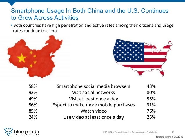 © 2013 Blue Panda Interactive. Proprietary And Confidential.! 45! Smartphone Usage In Both China and the U.S. Continues to ...