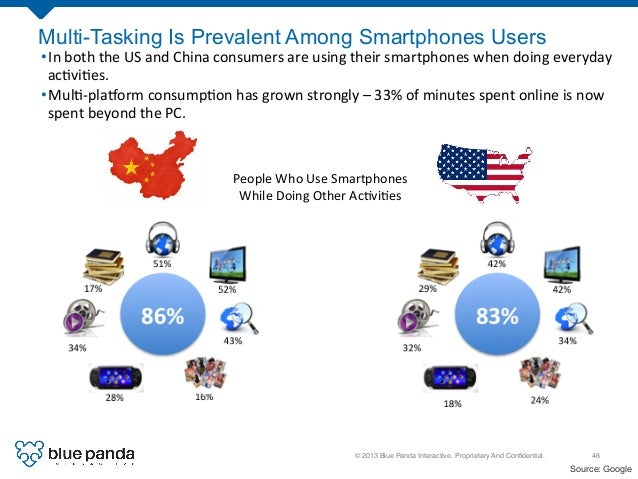 © 2013 Blue Panda Interactive. Proprietary And Confidential.! 46! Multi-Tasking Is Prevalent Among Smartphones Users •In ...