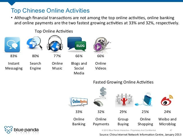 © 2013 Blue Panda Interactive. Proprietary And Confidential.! 47! Top Chinese Online Activities Top  Online  Ac3vi3es ...