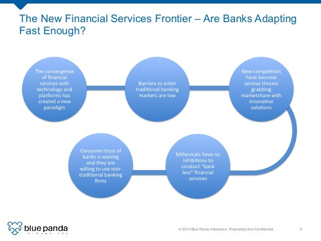 © 2013 Blue Panda Interactive. Proprietary And Confidential.! 5! The New Financial Services Frontier – Are Banks Adapting F...