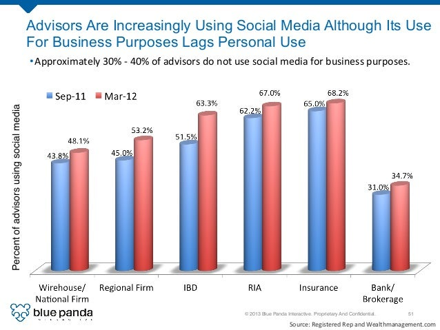 © 2013 Blue Panda Interactive. Proprietary And Confidential.! 51! Advisors Are Increasingly Using Social Media Although Its...