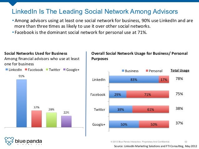 © 2013 Blue Panda Interactive. Proprietary And Confidential.! 52! LinkedIn Is The Leading Social Network Among Advisors •A...