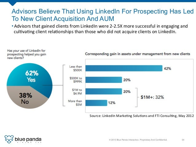 © 2013 Blue Panda Interactive. Proprietary And Confidential.! 54! Advisors Believe That Using LinkedIn For Prospecting Has ...