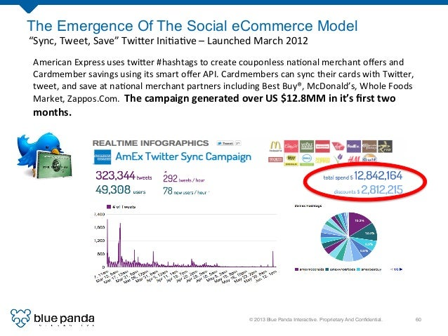 """© 2013 Blue Panda Interactive. Proprietary And Confidential.! 60! The Emergence Of The Social eCommerce Model """"Sync,  Twe..."""