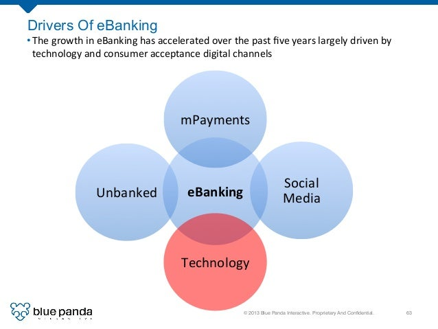 © 2013 Blue Panda Interactive. Proprietary And Confidential.! 63! Drivers Of eBanking eBanking   mPayments   Social  ...