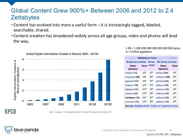 © 2013 Blue Panda Interactive. Proprietary And Confidential.! 67! Global Content Grew 900%+ Between 2006 and 2012 to 2.4 Ze...