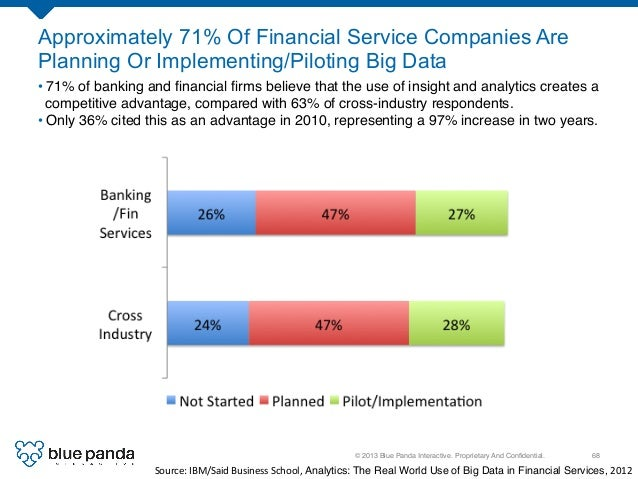 © 2013 Blue Panda Interactive. Proprietary And Confidential.! 68! Approximately 71% Of Financial Service Companies Are Plan...