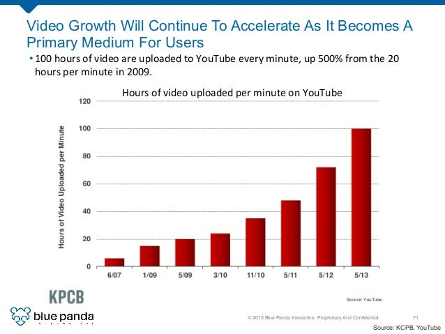 © 2013 Blue Panda Interactive. Proprietary And Confidential.! 71! Video Growth Will Continue To Accelerate As It Becomes A ...