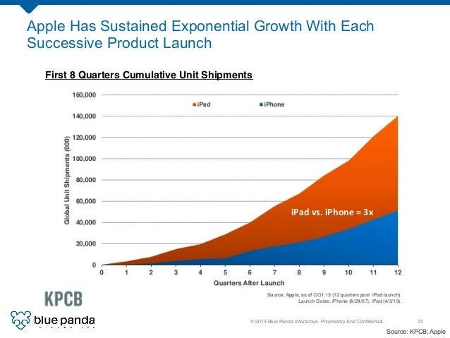 © 2013 Blue Panda Interactive. Proprietary And Confidential.! 72! Source: KPCB; Apple iPad  vs.  iPhone  =  3x   ...