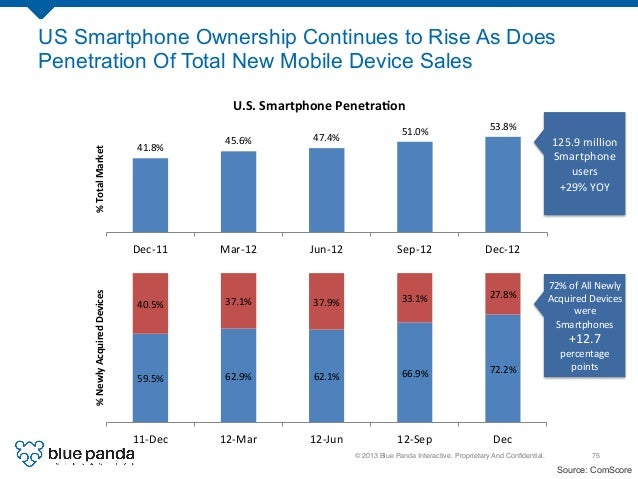 © 2013 Blue Panda Interactive. Proprietary And Confidential.! 75! US Smartphone Ownership Continues to Rise As Does Penetra...