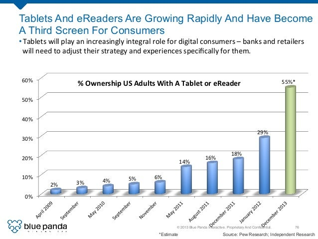 © 2013 Blue Panda Interactive. Proprietary And Confidential.! 76! Tablets And eReaders Are Growing Rapidly And Have Become ...