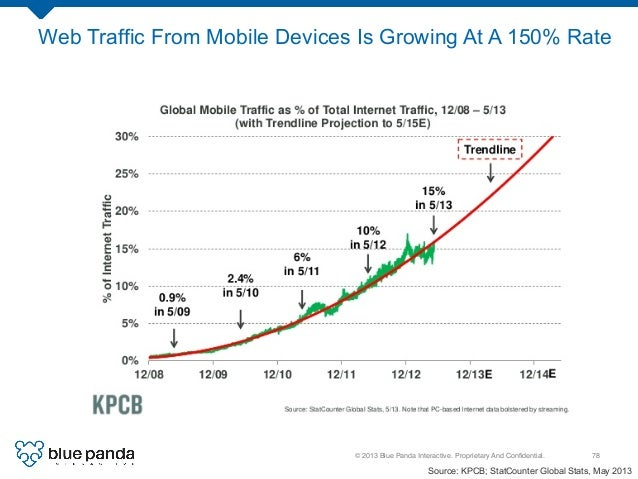 © 2013 Blue Panda Interactive. Proprietary And Confidential.! 78! Web Traffic From Mobile Devices Is Growing At A 150% Rate...