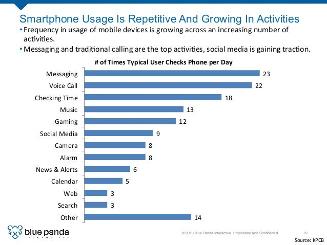 © 2013 Blue Panda Interactive. Proprietary And Confidential.! 79! Smartphone Usage Is Repetitive And Growing In Activities ...