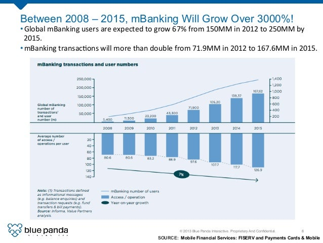 © 2013 Blue Panda Interactive. Proprietary And Confidential.! 8! Between 2008 – 2015, mBanking Will Grow Over 3000%! SOURCE...