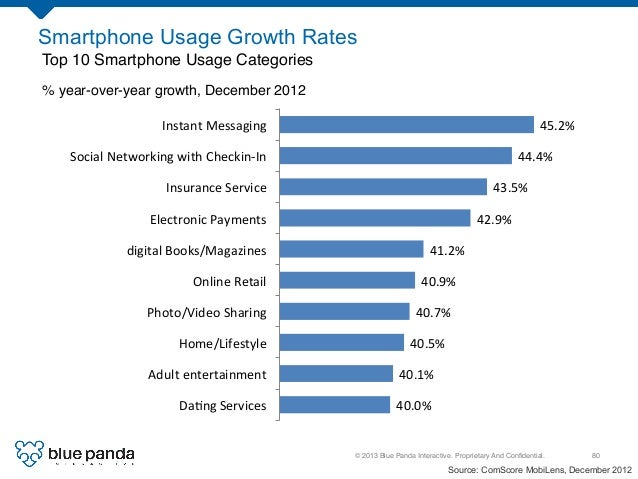 © 2013 Blue Panda Interactive. Proprietary And Confidential.! 80! Smartphone Usage Growth Rates Top 10 Smartphone Usage Cat...