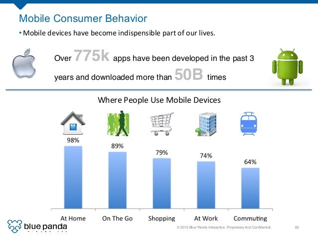 © 2013 Blue Panda Interactive. Proprietary And Confidential.! 82! 98%   89%   79%   74%   64%   At  Home   On...