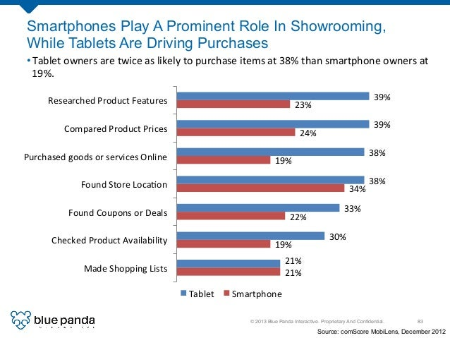 © 2013 Blue Panda Interactive. Proprietary And Confidential.! 83! Smartphones Play A Prominent Role In Showrooming, While T...