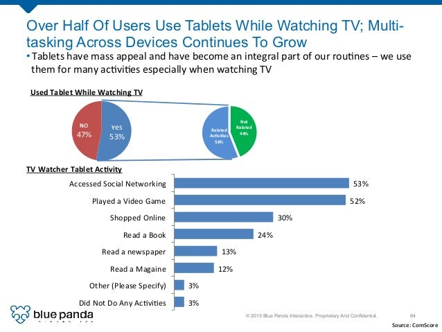 © 2013 Blue Panda Interactive. Proprietary And Confidential.! 84! Over Half Of Users Use Tablets While Watching TV; Multi- ...