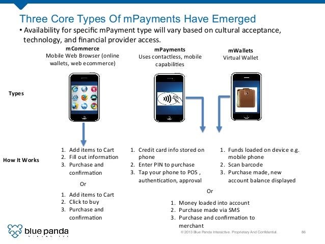 © 2013 Blue Panda Interactive. Proprietary And Confidential.! 86! Three Core Types Of mPayments Have Emerged mCommerce   ...