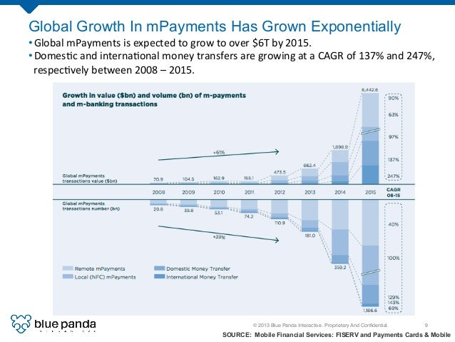 © 2013 Blue Panda Interactive. Proprietary And Confidential.! 9! Global Growth In mPayments Has Grown Exponentially SOURCE:...