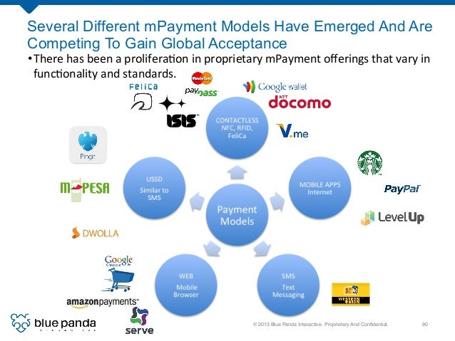 © 2013 Blue Panda Interactive. Proprietary And Confidential.! 90! Several Different mPayment Models Have Emerged And Are Co...