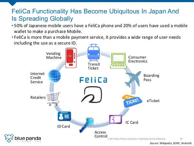 © 2013 Blue Panda Interactive. Proprietary And Confidential.! 93! FeliCa Functionality Has Become Ubiquitous In Japan And I...