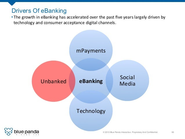 © 2013 Blue Panda Interactive. Proprietary And Confidential.! 95! Drivers Of eBanking eBanking   mPayments   Social  ...