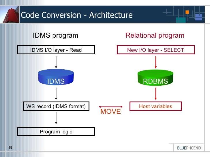 Idms Manual