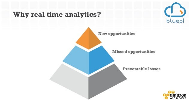 data analytics and competitive advantage Big data is a competitive advantage companies can no longer ignore  whether your company already has a data analytics strategy, is developing one,.