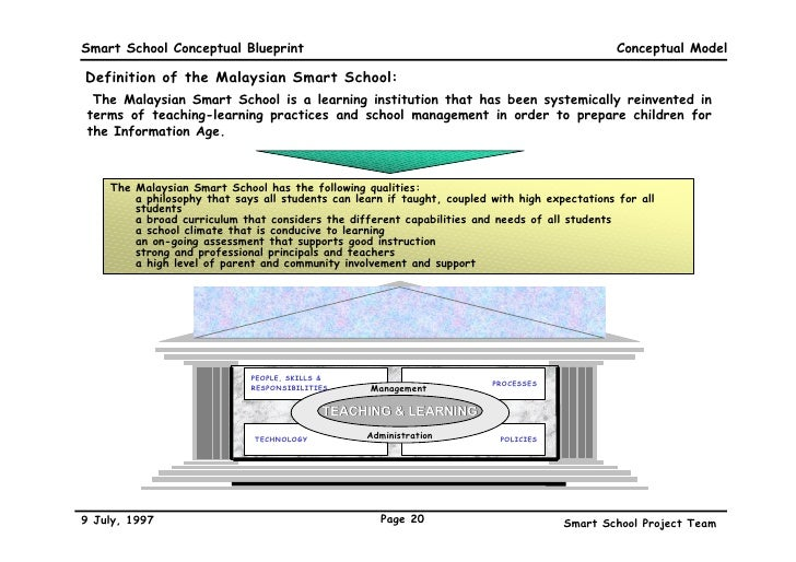 A conceptual blueprint 20 smart school conceptual blueprint conceptual model definition malvernweather Gallery