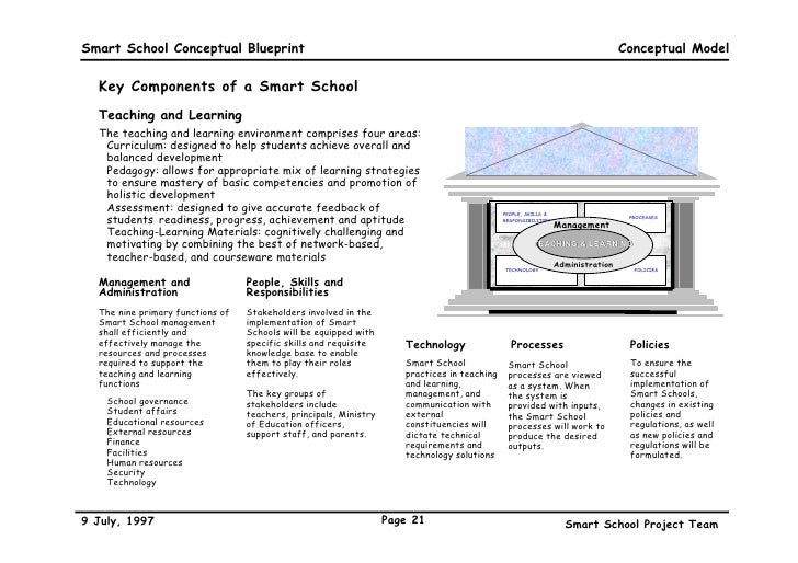 A conceptual blueprint 21 smart school conceptual blueprint malvernweather Gallery