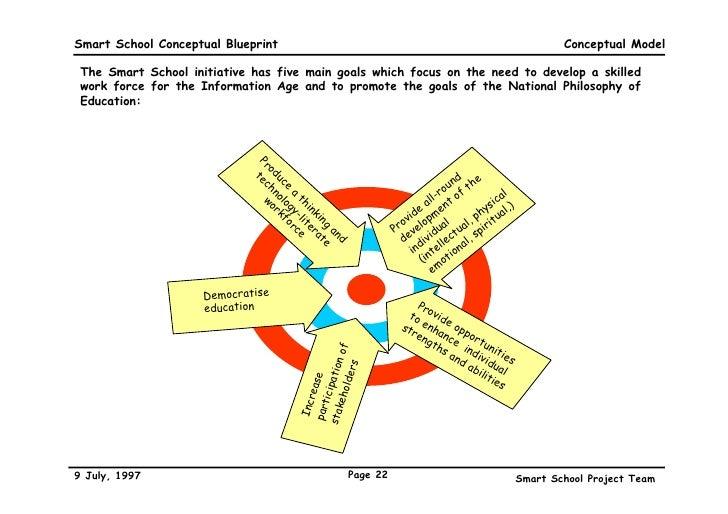 A conceptual blueprint 22 smart school conceptual blueprint malvernweather Gallery