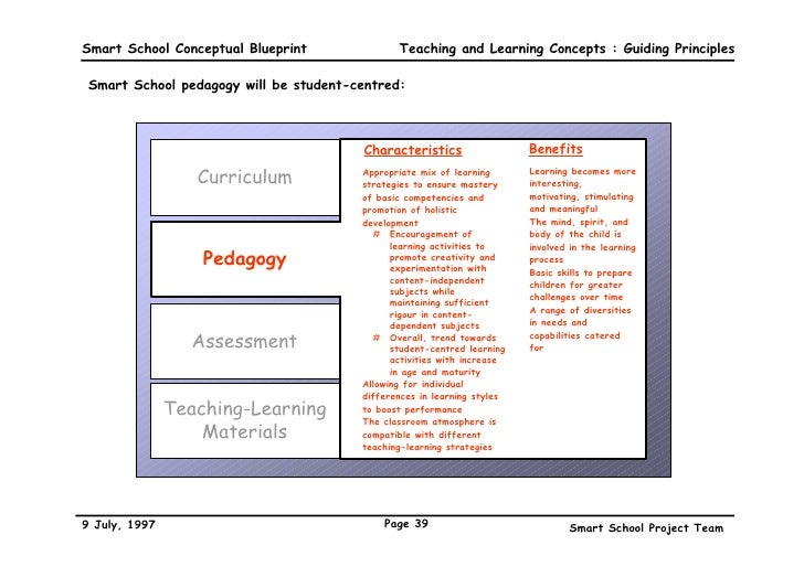 A conceptual blueprint 39 smart school conceptual blueprint malvernweather Images