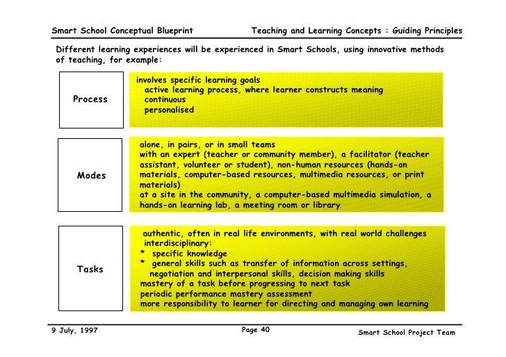 A conceptual blueprint 40 smart school conceptual blueprint malvernweather Gallery