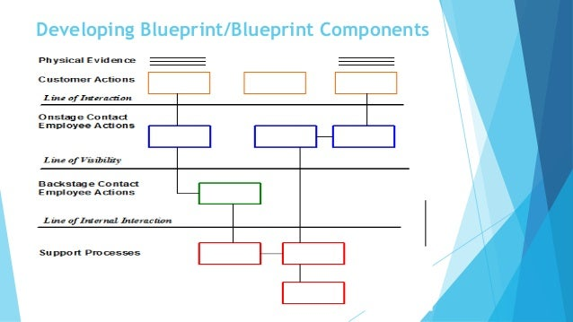 Service blueprint developing blueprintblueprint components malvernweather Choice Image