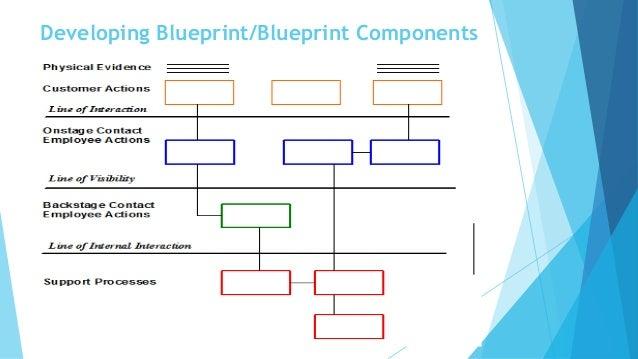 Service Blueprint Definition Service Blueprint. Service Blueprint Definition    Service Blueprint . Service Blueprint Definition ...