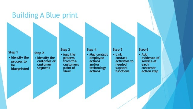 Building A Blue print  Step 1  • Identify the  process to  be  blueprinted  Step 2  • Identify the  customer or  customer ...