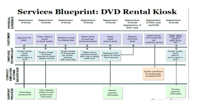 Blueprints Deutsch