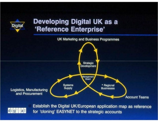 Business blueprint for electronic business towards global communities 54 developiiig digital uk malvernweather Image collections