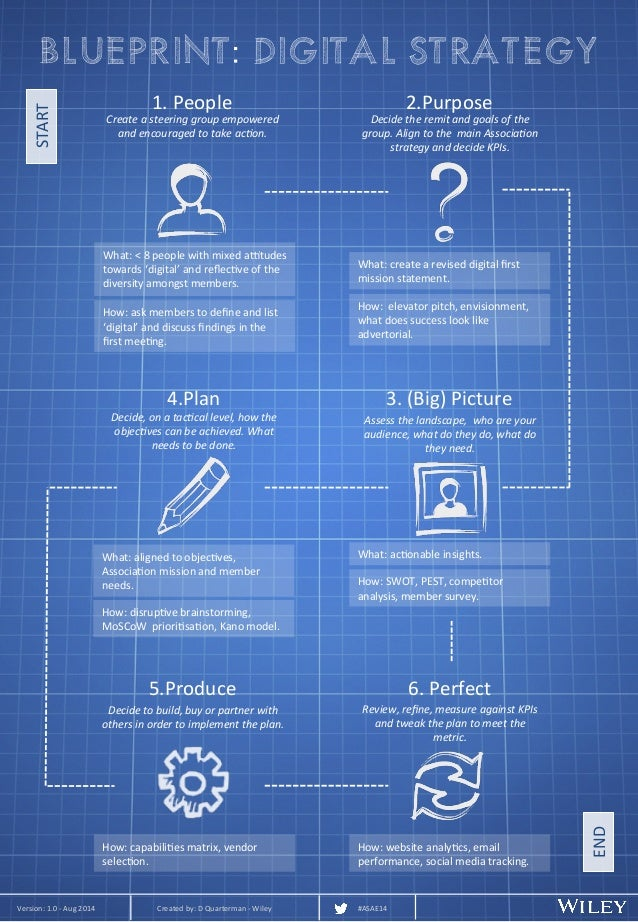 Digital strategy blueprint malvernweather Images