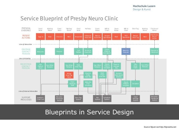 Service Blueprint ...