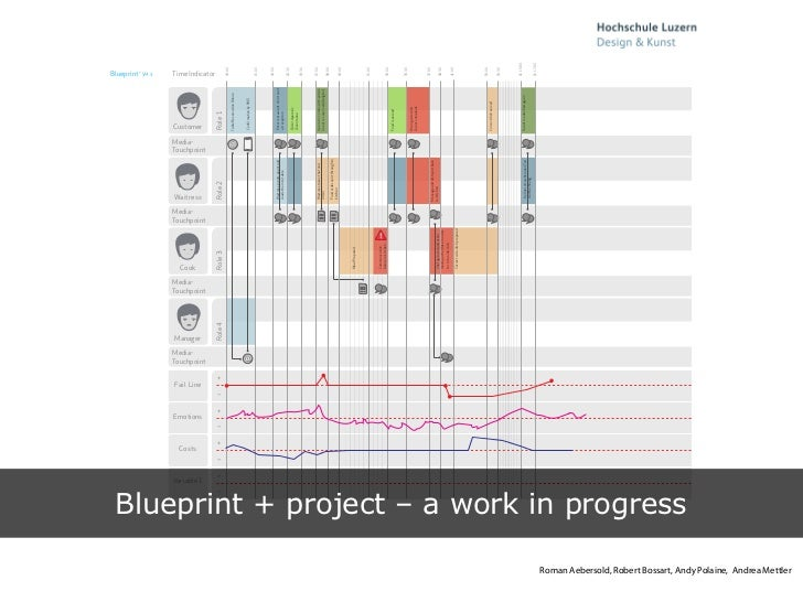 Blueprint developing a tool for service design source te on on flickr 31 malvernweather Choice Image